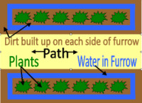 Furrow System Diagram